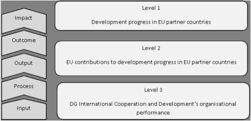 Source: European Commission Staff Working Document: Launching the EU International Cooperation and Development Results Framework